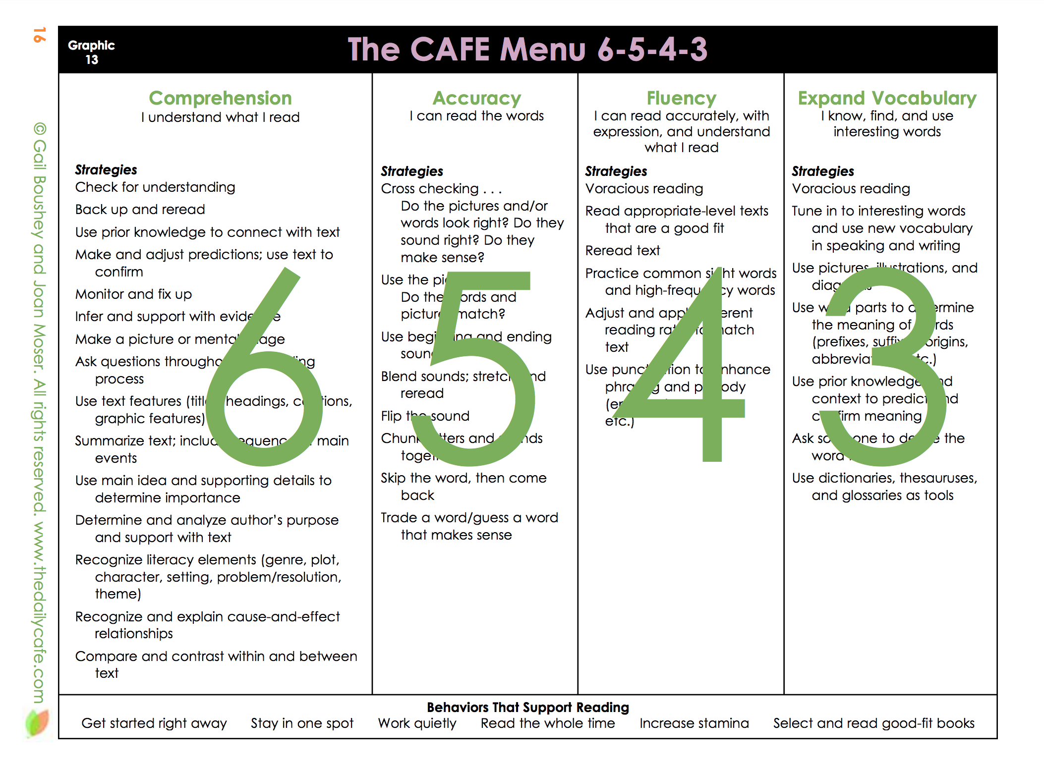 which cafe strategies do we teach first? | thedailycafe