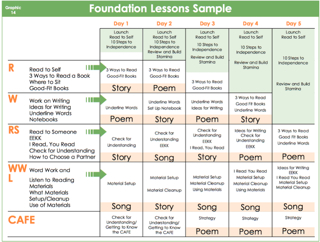 when thinking about what to show administrators we have found this planning sheet example called foundation lessons to be a helpful place to begin